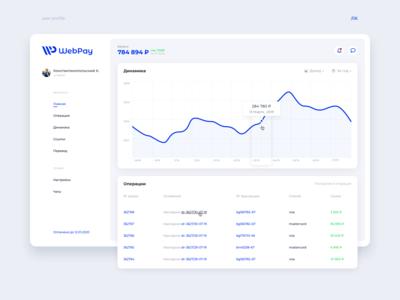 Dashboard — User profile