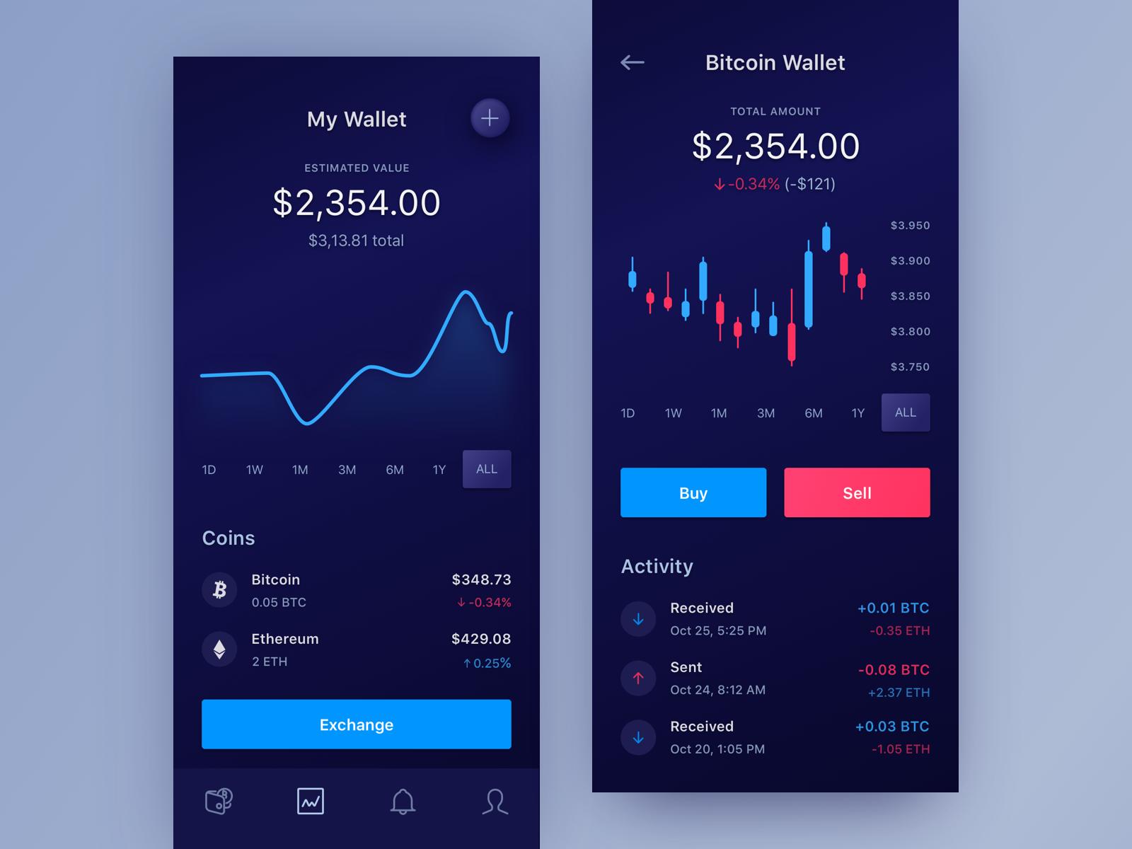 Cryptoapp for ios