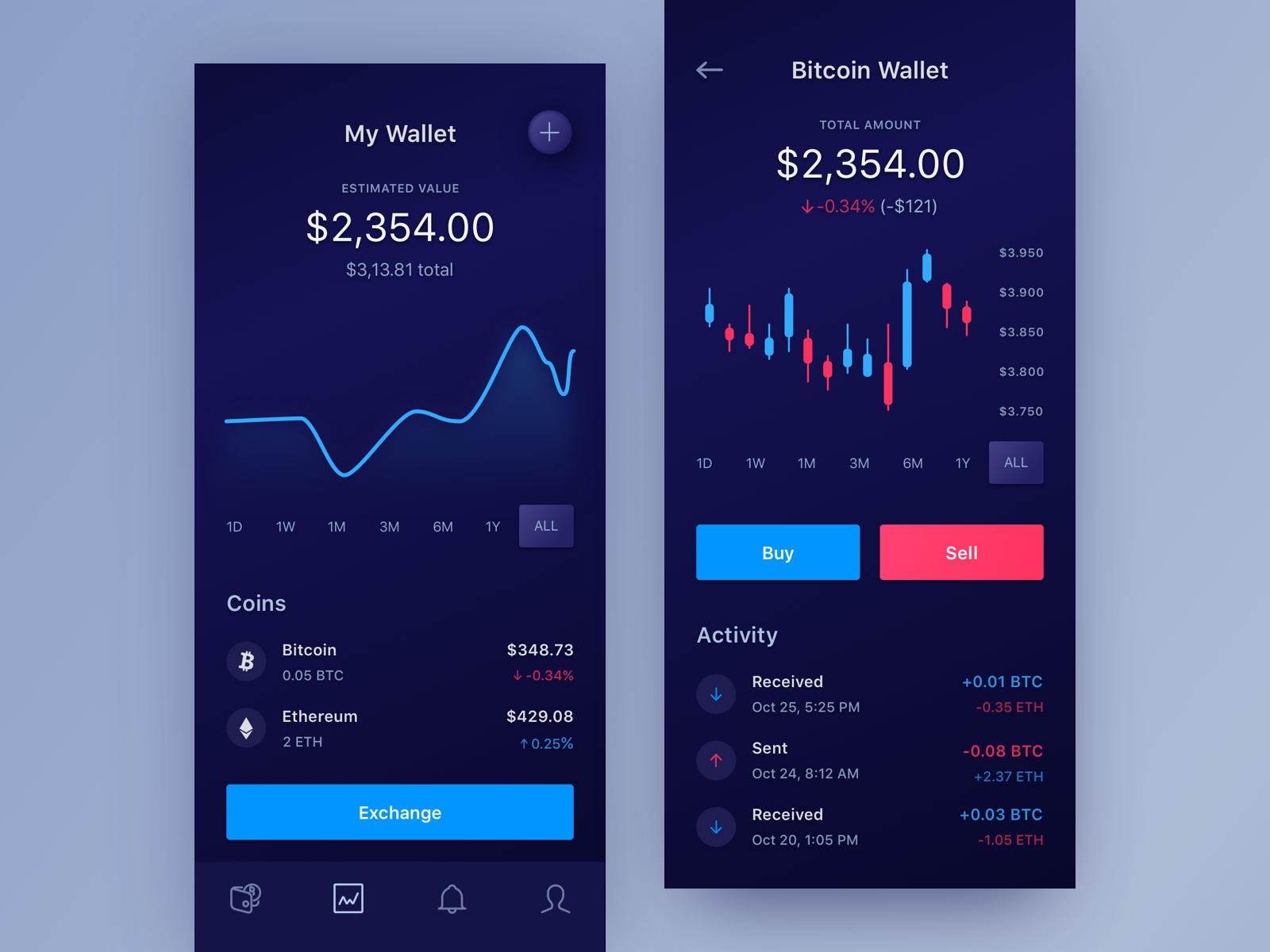 Cryptoapp for ios