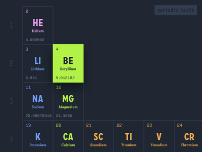 Periodic Table Dribbble mono input carrosserie chemistry periodic table