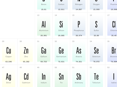 Periodic gradient atoms elements periodic table