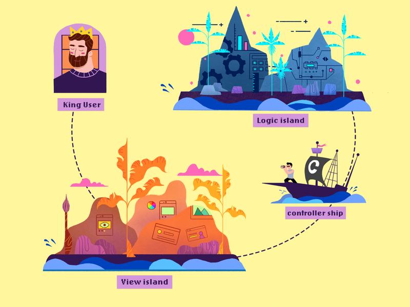 MVC model in programming tech islands web development programming oop mvc drawing illustration graphic design