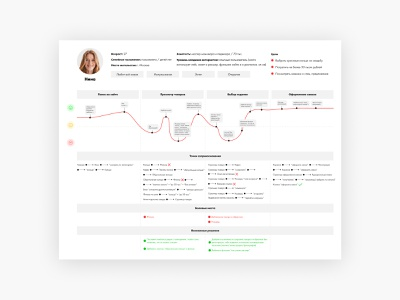 Customer Journey Map / UX Research user experience design web design user research process user user experience customer journey customer customer journey map cjm ux research ux design ux