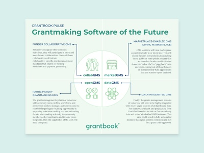 Infographic: The Future of Grants Management Software (Grantbook techno philanthropy communication design marketing typography illustration graphic design infographic