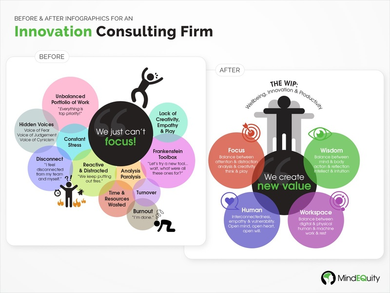 Infographics for an Innovation Consulting Firm colorful consulting firm consulting infographic graphic design communication design