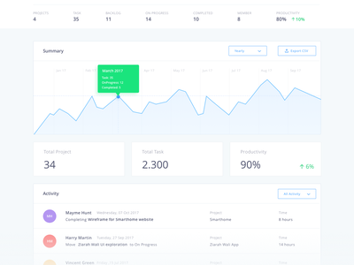 Project Management Dashboard trello tracking timeline schedule project-management productivity minimal milestone management invoice dashboard atlasian-jira
