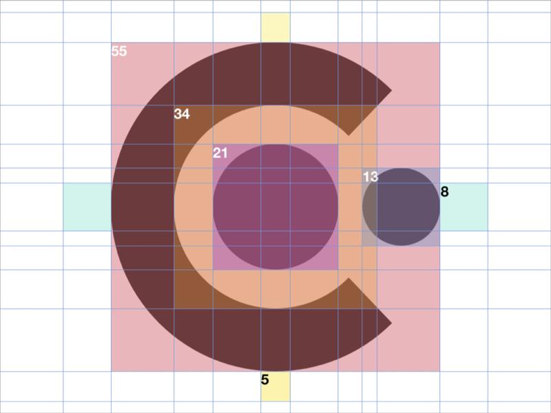 Context fibonacci guidelines