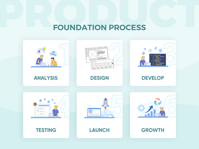 Product Foundation Process art design cyan yellow blue illustrations productdesign growth hacking launch testing develop analysis wireframe design product design webdesign