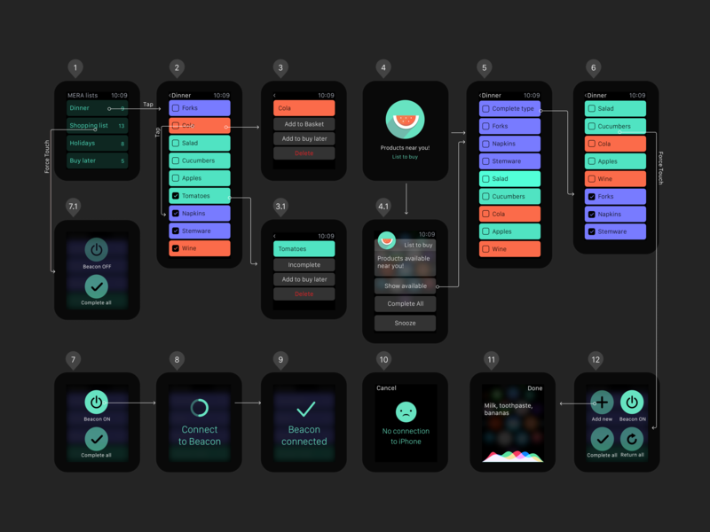 Interaction map for watch app userflow app applewatch ui