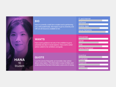 Persona Cards cards personas ux research persona