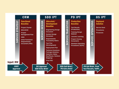 ITIL Proposal Graphic chart strategy business design proposal corporate illustrator itil