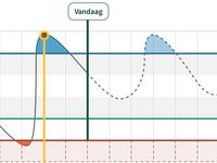 Dacom Graph