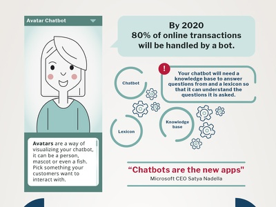 Infographic Chatbots online avatar tech bot chatbot infographic