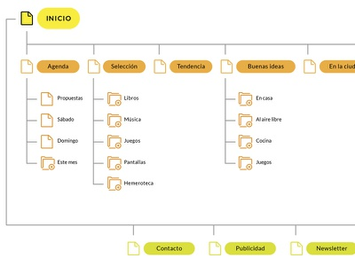Sitemap for Weekend Family Plan wireframe user stories user flow mockup flow chart map sitemap site