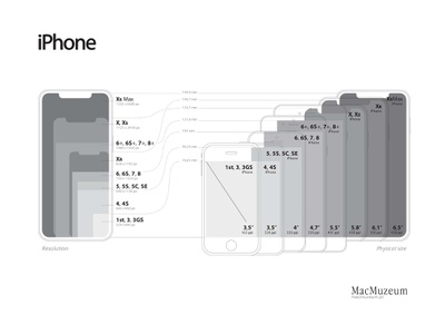 iPhone resolution / size infographics vector illustration ios iphone