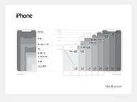 iPhone resolution / size