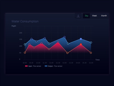 Graph UI Design