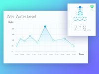 Water Level Graph UI