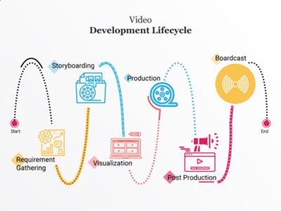 Video Development Life cycle
