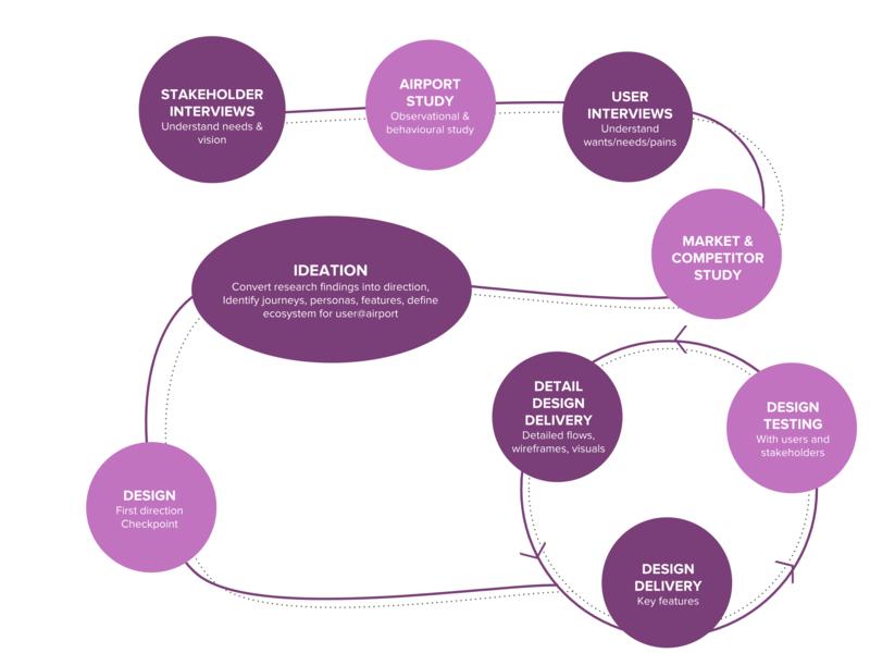 Interactive design process poroduct design illustration graphicdesign user experience ui uxdesignmastery product designer designing uidesign uxresearch app product design uxdesigner uxdesign ux designer creative design