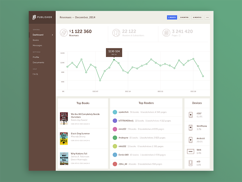 Dashboard for Publishers dashboard publishing analytics graph numbers books revenue ui ux product