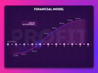 Diagram of financial model startup