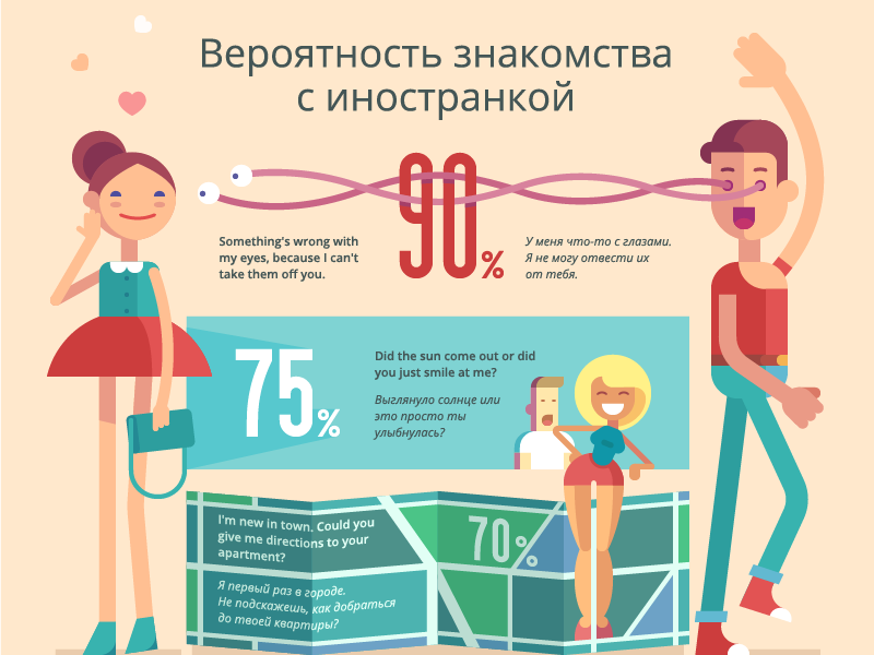 How I Met a Foreigner infographic flat love meet eyes character