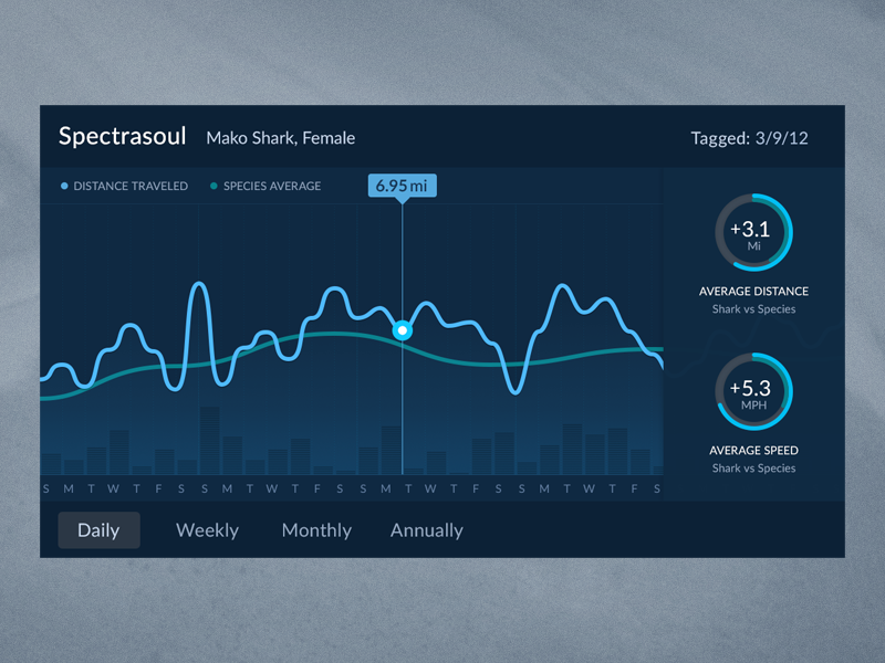 Shark tracker graph