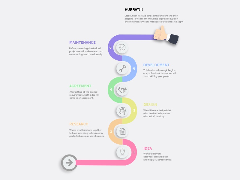 Creative Process Work Flow By Caitlan Kuo On Dribbble