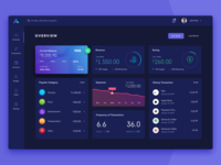 Personal Budget Dashboard