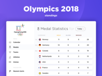 DailyUI (19 Day) Olympics Leaderboard