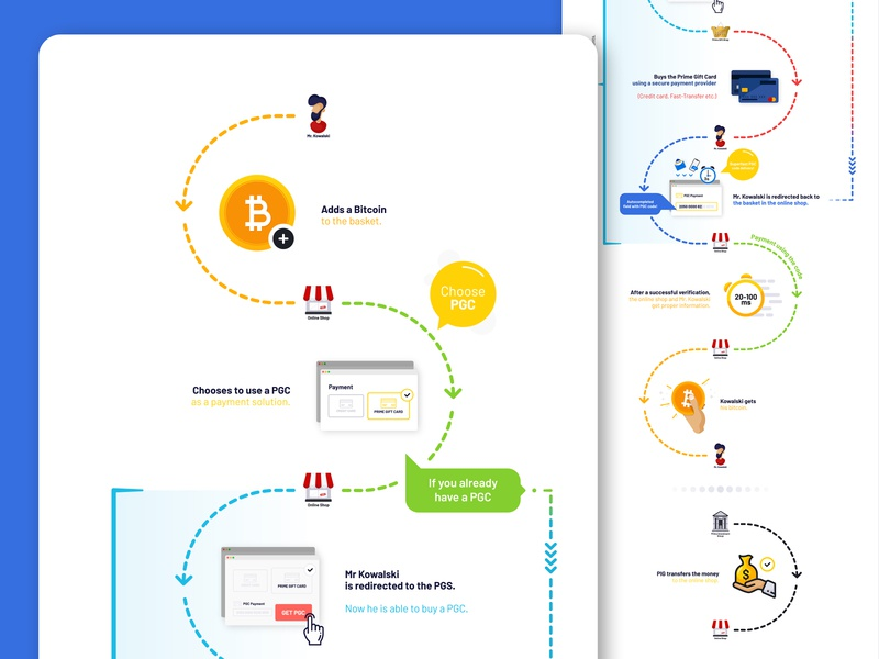 Infographic - Prime Investment Group instruction artwork illustration figmadesign figma pay graphic design art process graphic payment bitcoin inspiration design investment prime infography infographic