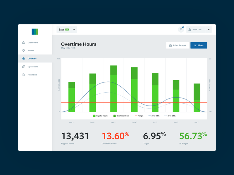 Logistics Dashboard legend graph green overtime dashboard
