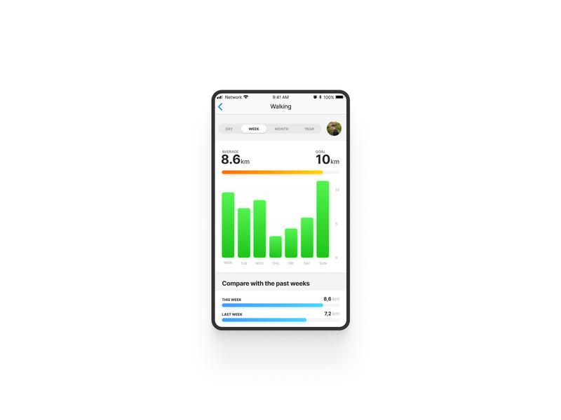 Daily18 - Analytics Chart