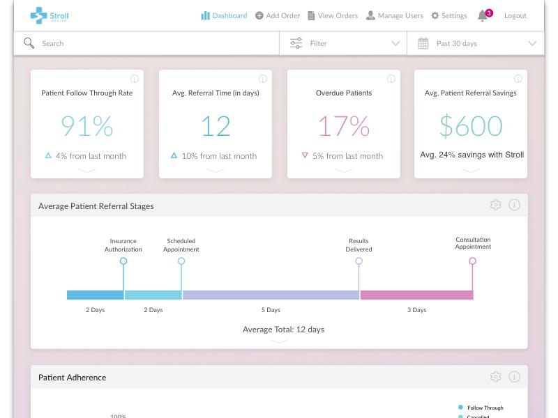 Stroll Health Dashboard doctor health care health data analytics data analysis data kpi dashboard