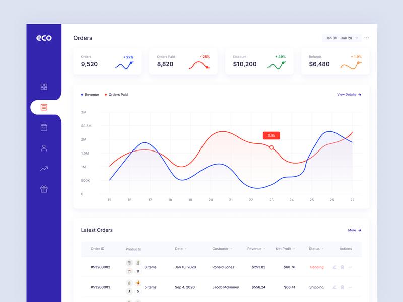 Eco - Sales Analytics Dashboard page minimal color ux ui product design order dashboard ui ecommerce admin dashboard admin dashboad
