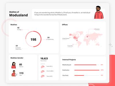 Data Visualization Exploration design ui design uidesign dashboard data viz dataviz data visulization