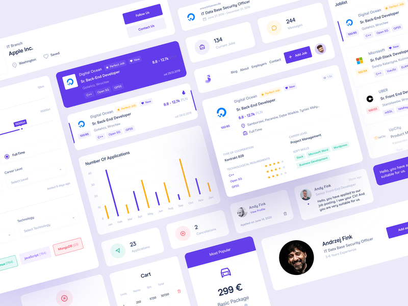 Dashboard UI Cards: Jobriver ui design filter card header job card chat analytics modal filter job pricing dashboard app dashboard design card design cards ui chart ui cards cards ui dashboard