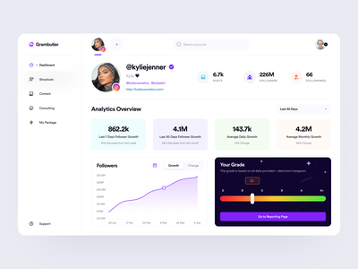 Analytics: Grambutler saas app saas ui dashboard app overview analytics app dashboard ui social media design social network social analytics social media analytics dashboard