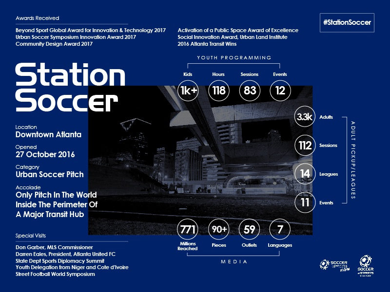 Station Soccer: One Year Later atlanta atlantaunited urbanrenewal football soccerinthestreets stationsoccer infographic branding design