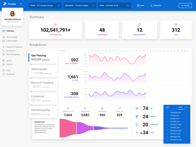 Proximity Analytics Dashboard side nav summary impressions tabs funnel chart ui ux branding typography experimental design badge blue concept sketchapp analytics dashboard ux ui dashboard analytics