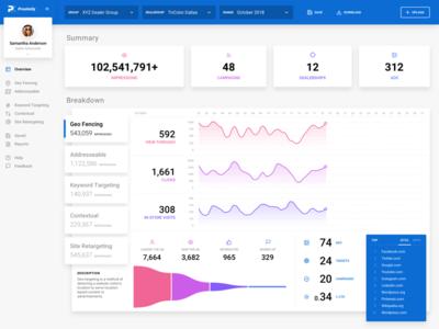 Proximity Analytics Dashboard