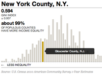 Income Inequality Interactive