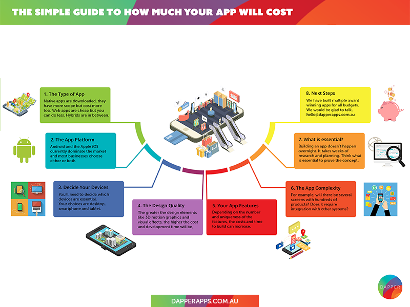 The Simple Guide to How Much Your App Will Cost infographic app cost mobile developers mobile app app designers australia app designers app developers australia app developers dapper apps