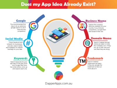 Does my App Idea Already Exist?