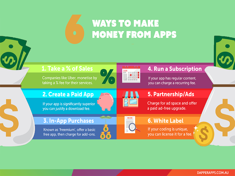 6 Ways to Make Money from Apps app monetising infographic mobile developers mobile app app designers australia app designers app developers australia app developers dapper apps