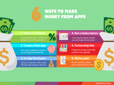 6 Ways to Make Money from Apps