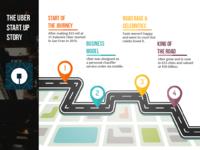 Uber Mobile App Startup Story
