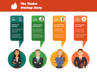 The Tinder App Startup Story