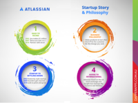 Atlassian Startup Story and Philosophy